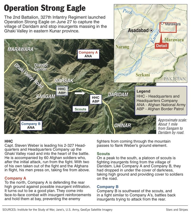 Staff Sgt. Eric Shaw of Exeter was leading a squad of soldiers with Headquarters and Headquarters Company, moving east on the Ghaki Valley road on a mission to seize the village of Daridam, when he was shot by the Taliban while trying to help his Afghan allies take cover. This graphic was provided by and used with the permission of Stars and Stripes, which published a story about the mission, called Operation Strong Eagle.