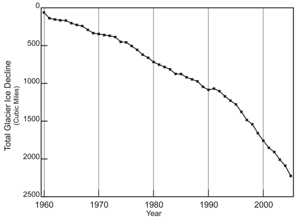 RECEDING: Warming temperatures lead to the melting of glaciers and ice sheets. The total volume of glaciers on Earth is declining sharply. Glaciers have been retreating worldwide for at least the last century; the rate of retreat has increased in the past decade. Only a few glaciers are actually advancing (in locations that were well below freezing, and where increased precipitation has outpaced melting).